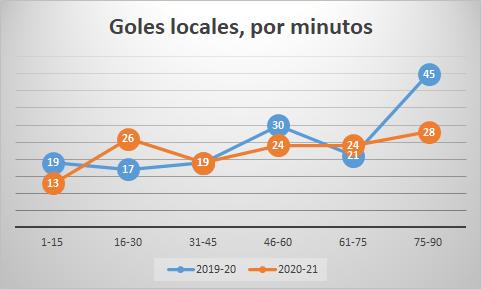 Goles locales por minutos