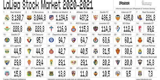 laliga stock market clasificacio n 13 924x500